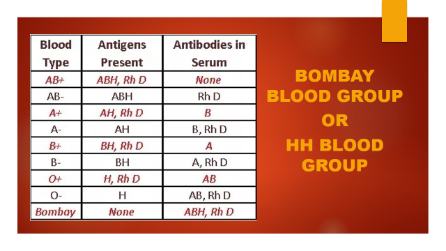 Bombay blood group (HH blood group) - Bioscience Notes